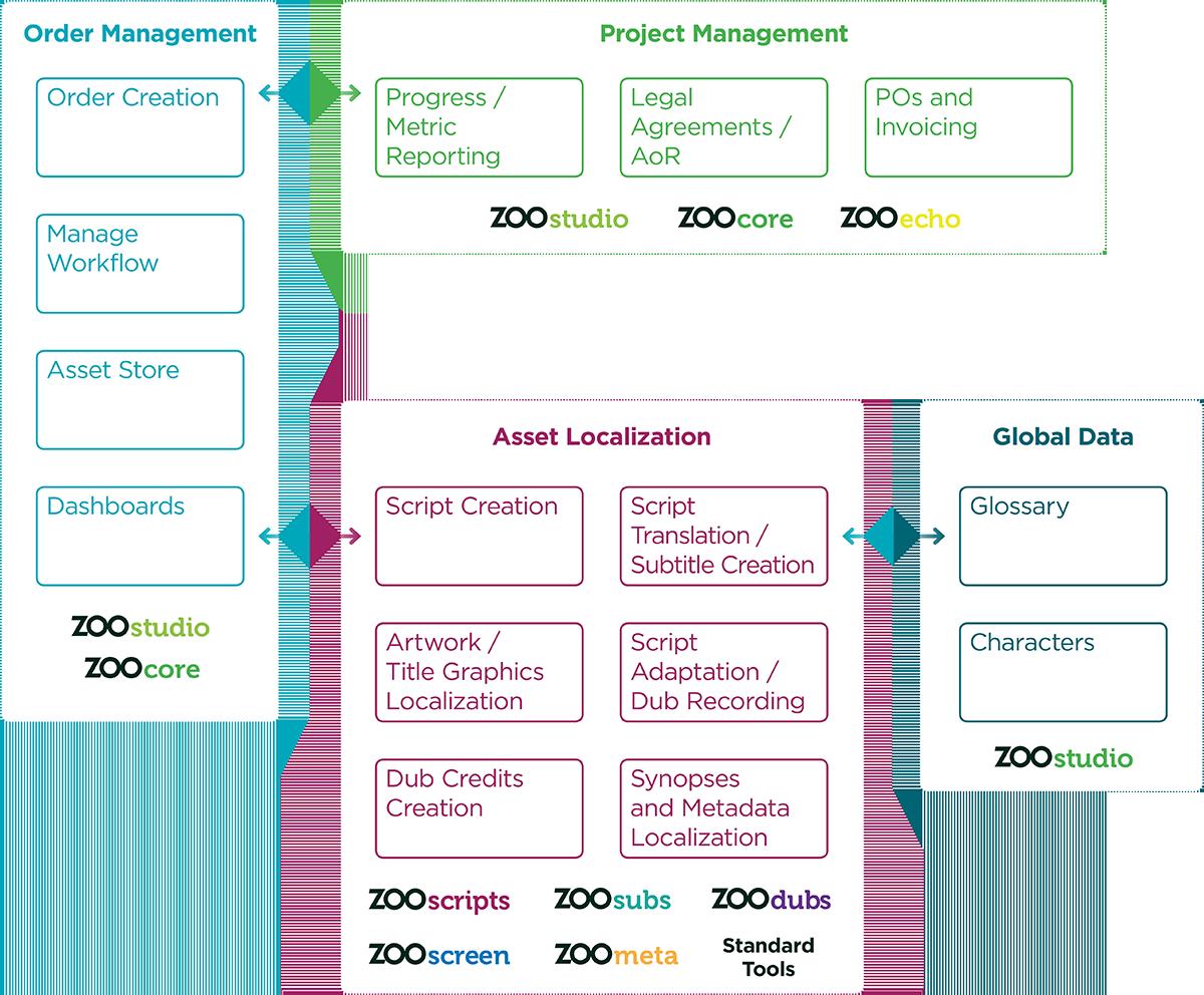 Localization Ecosystem Workflow